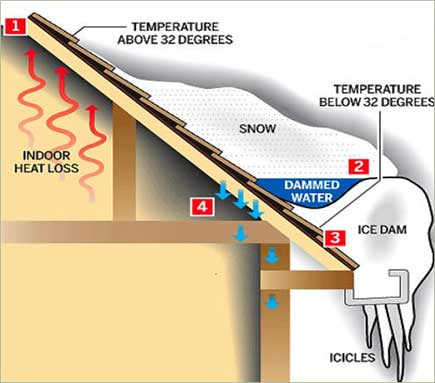 Ice Dam on Your Roof???, siding billings mt